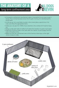 Diagram shows a pen area containing a crate, a bed, a potty area, water and toys